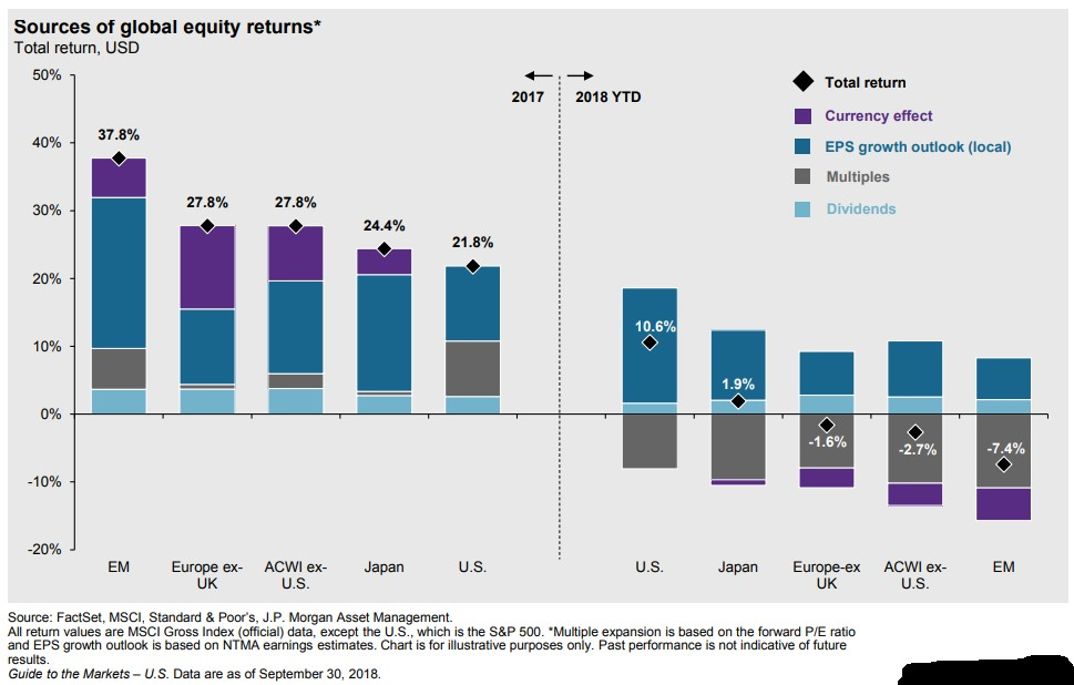 How Does the Make Up of This Year's Stock Market Returns
