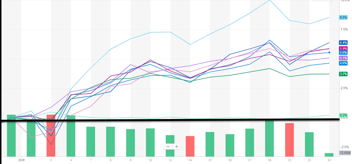 Where is Market Leadership in the January Rally? – The